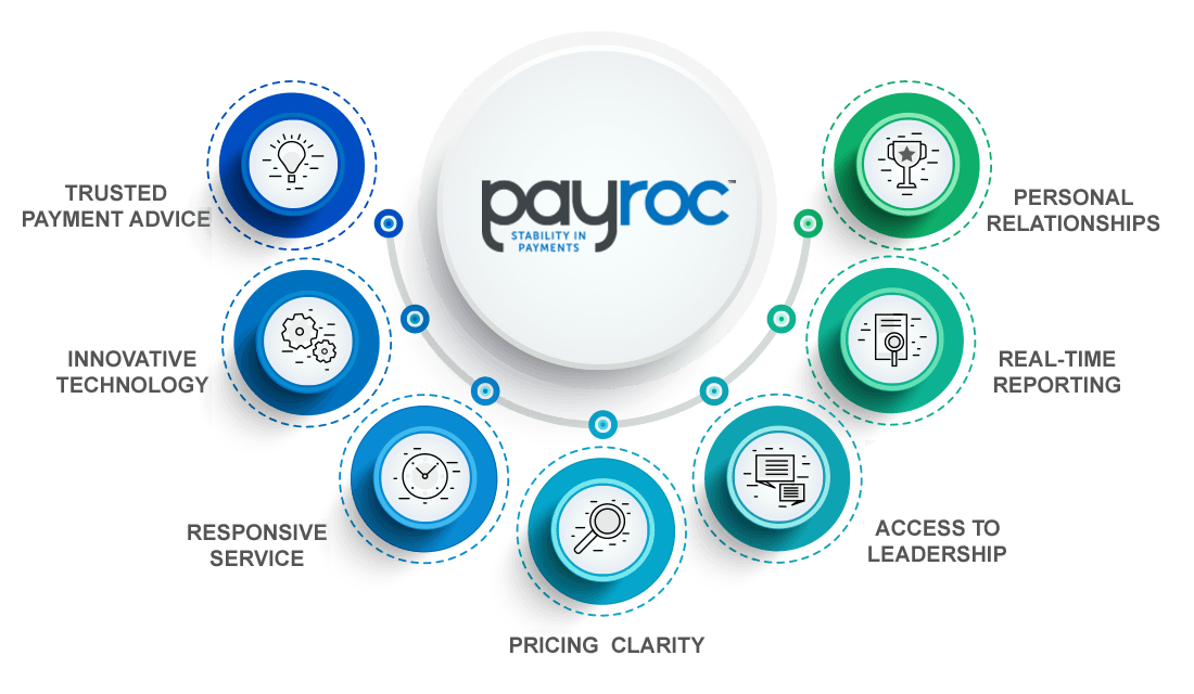 Payroc Services